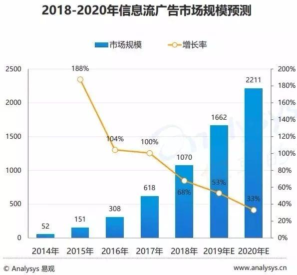 2018-2020年信息流广告市场规模预测